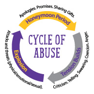 Cycle of dating violence dating in medway