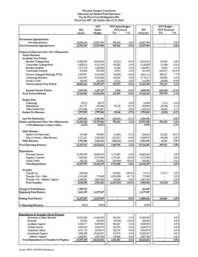 FY17 Q2 Status Report