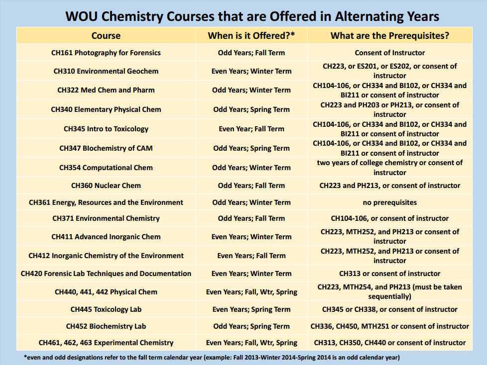planning your degree chemistry