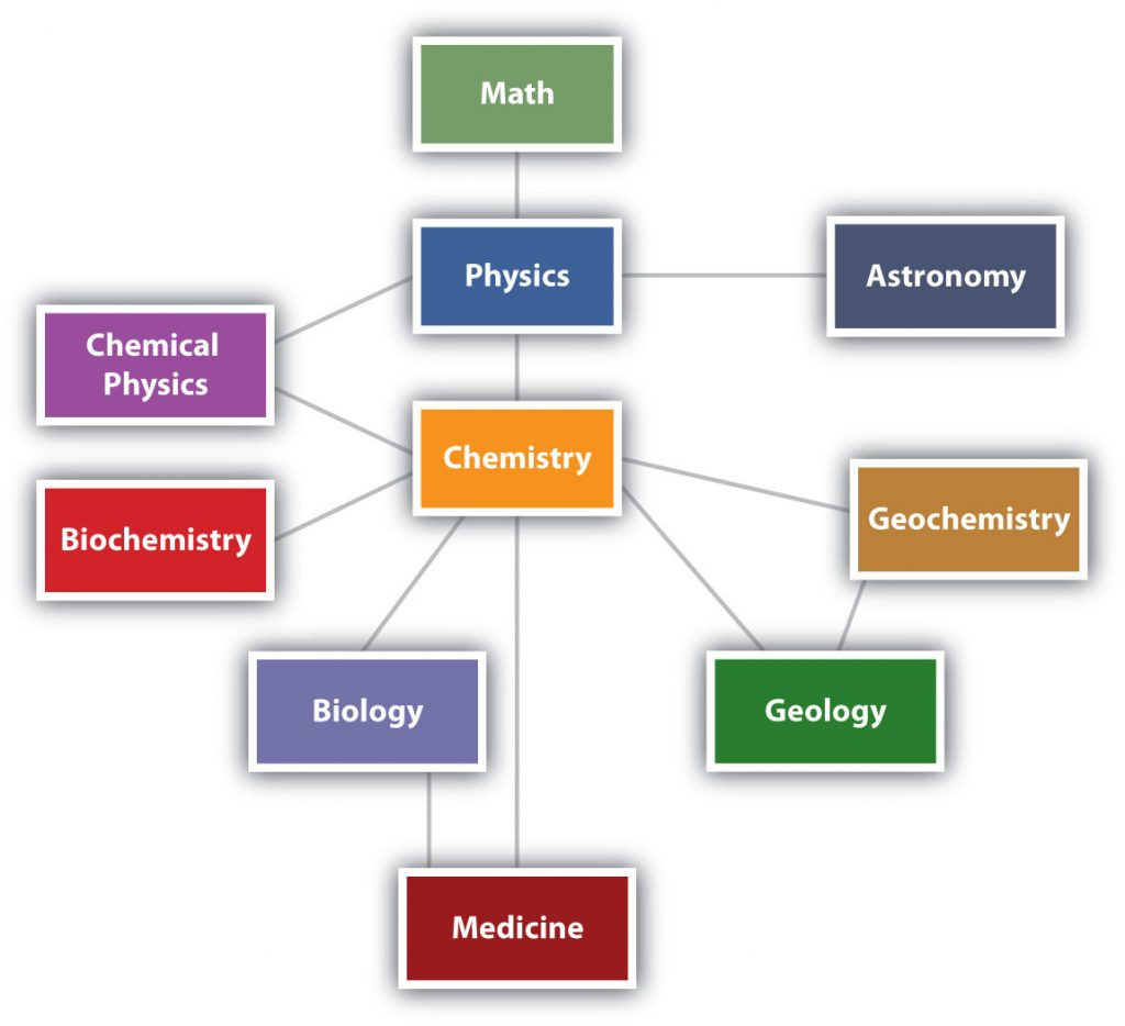 CH104 – Chapter 1: Measurements in Chemistry – Chemistry