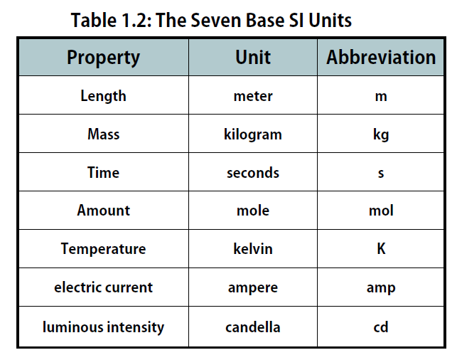 Table_1.2_SI_Units