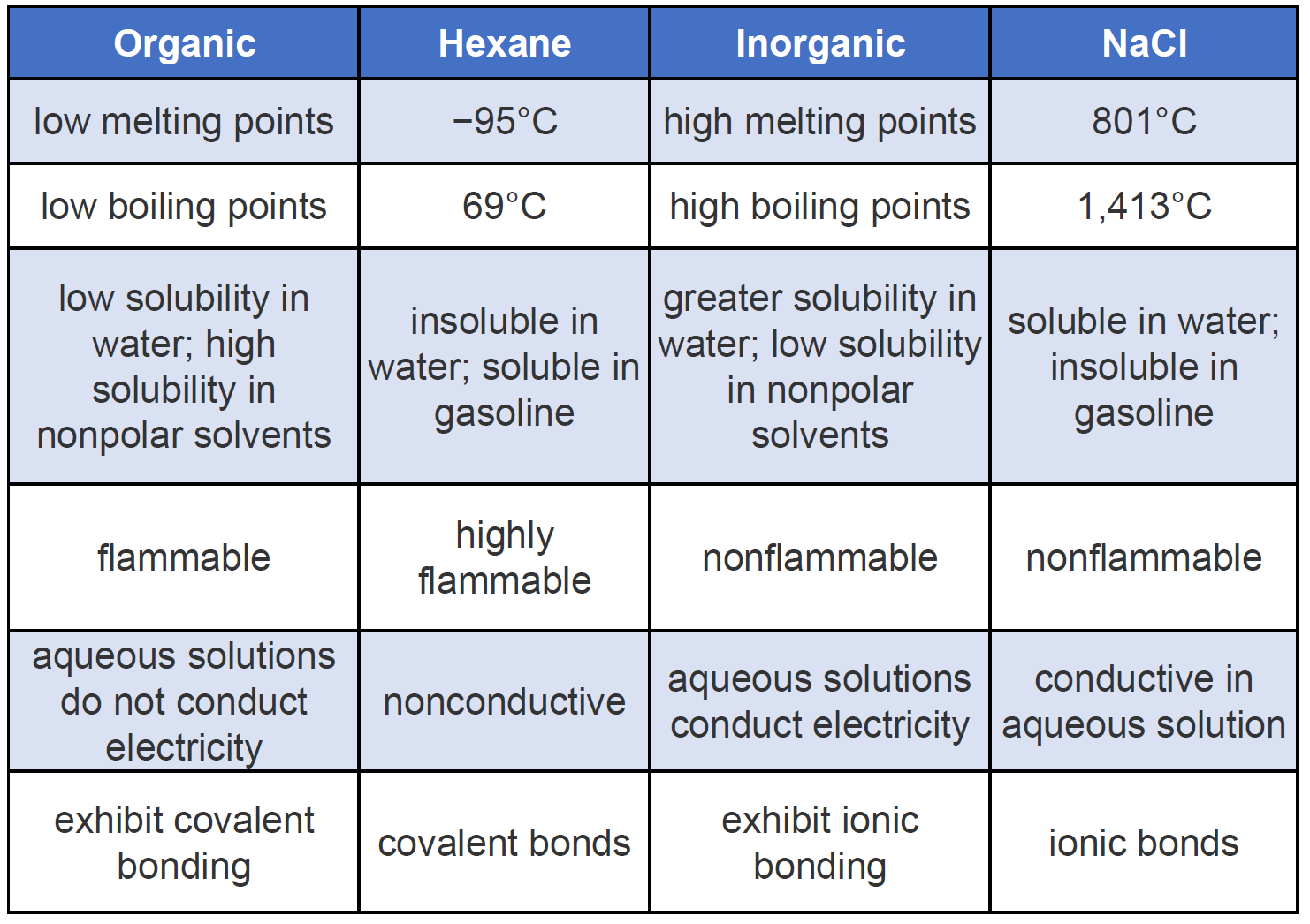 CH105: Chapter 7 – Alkanes and Halogenated Hydrocarbons