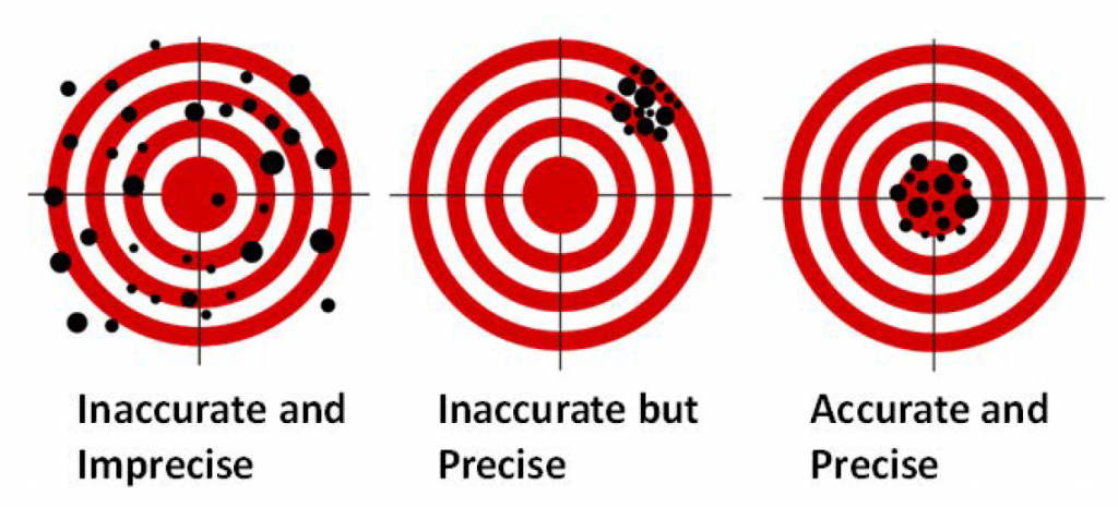 accurcy_and_precision