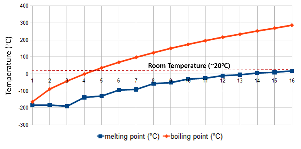 melting point and boiling point of organic Organic laboratory techniques 4 41 melting point the physical properties of a compound, such as melting point and boiling point can provide useful information which can help in the identification of a sample or to establish its purity.