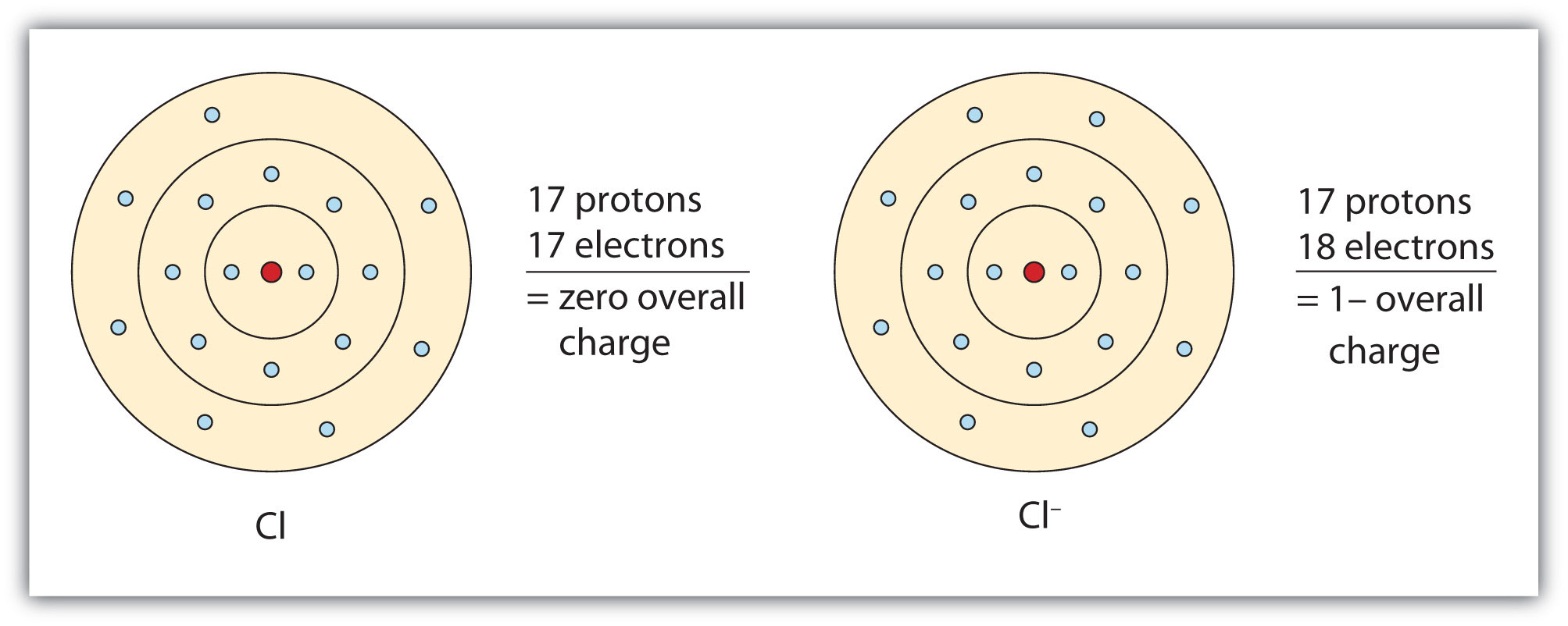 Ch105 Chapter 3 Ionic And Covelent Bonding Chemistry