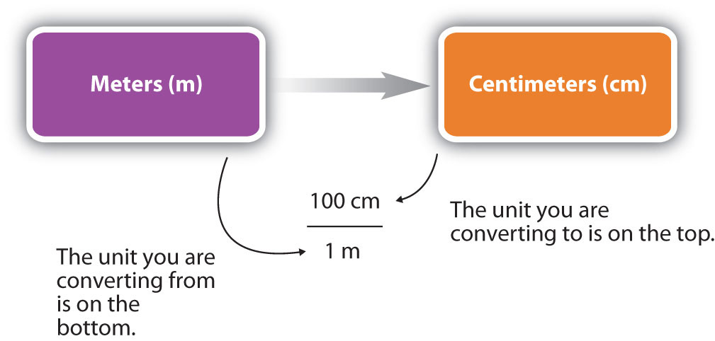 conversion figure