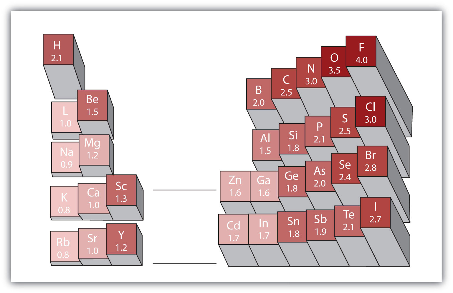 Electronegativities Chart