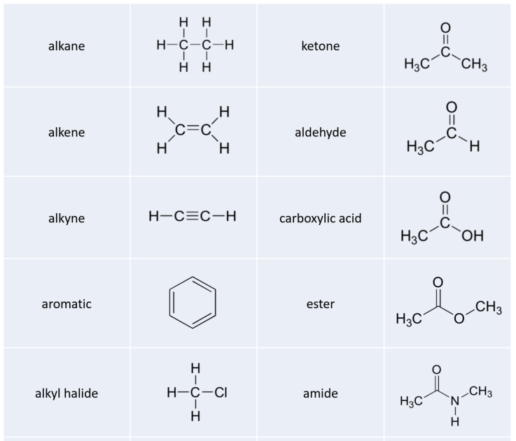 http://www.wou.edu/chemistry/files/2017/01/functional_groups_part_1.png