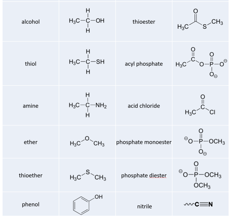 http://www.wou.edu/chemistry/files/2017/01/functional_groups_part_2.png