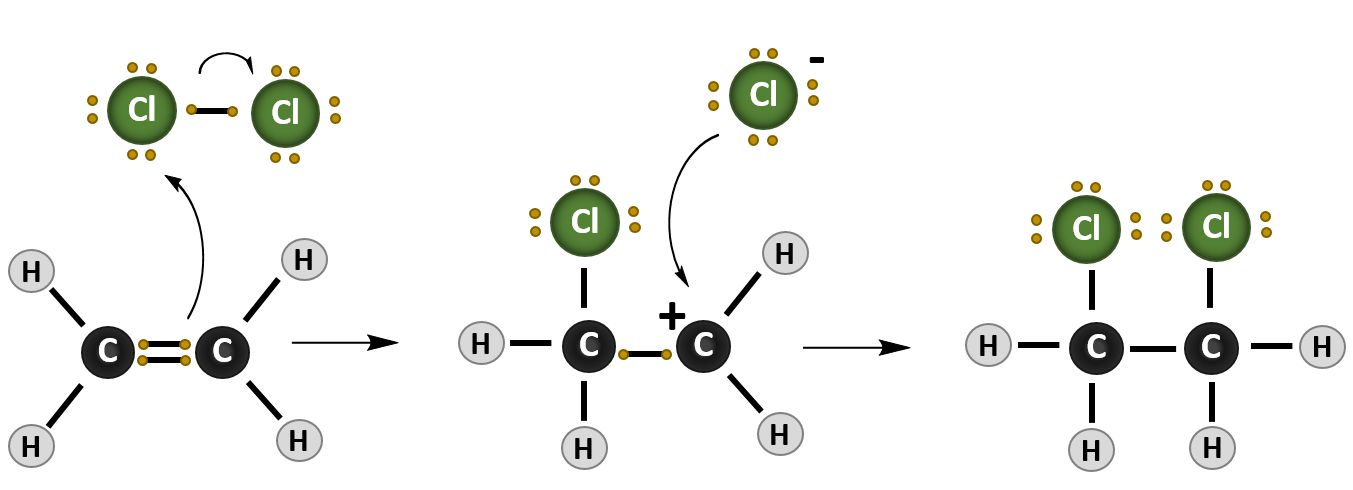 CH105: Chapter 8 – Alkenes, Alkynes and Aromatic Compounds – Chemistry