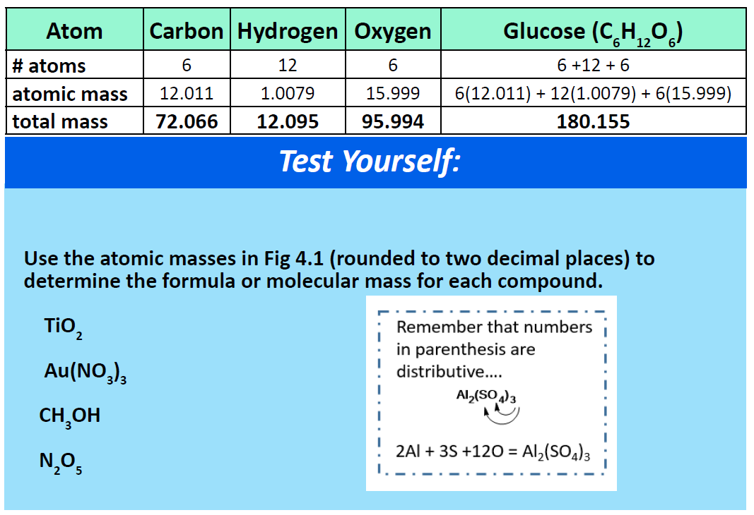 CH150: Chapter 6 – Quantities in Chemistry – Chemistry