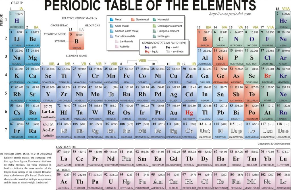 periodic table with atomic mass rounded off sesigncorp - Periodic Table W Atomic Number