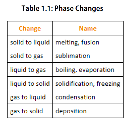 phase_changes