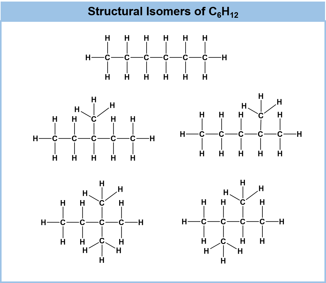 Ch105 chapter 5 introduction to organic chemistry chemistry did we list all of the possible structural isomers for the c5h12 formula no use the example below to see if you can create a third structural isomer buycottarizona Choice Image
