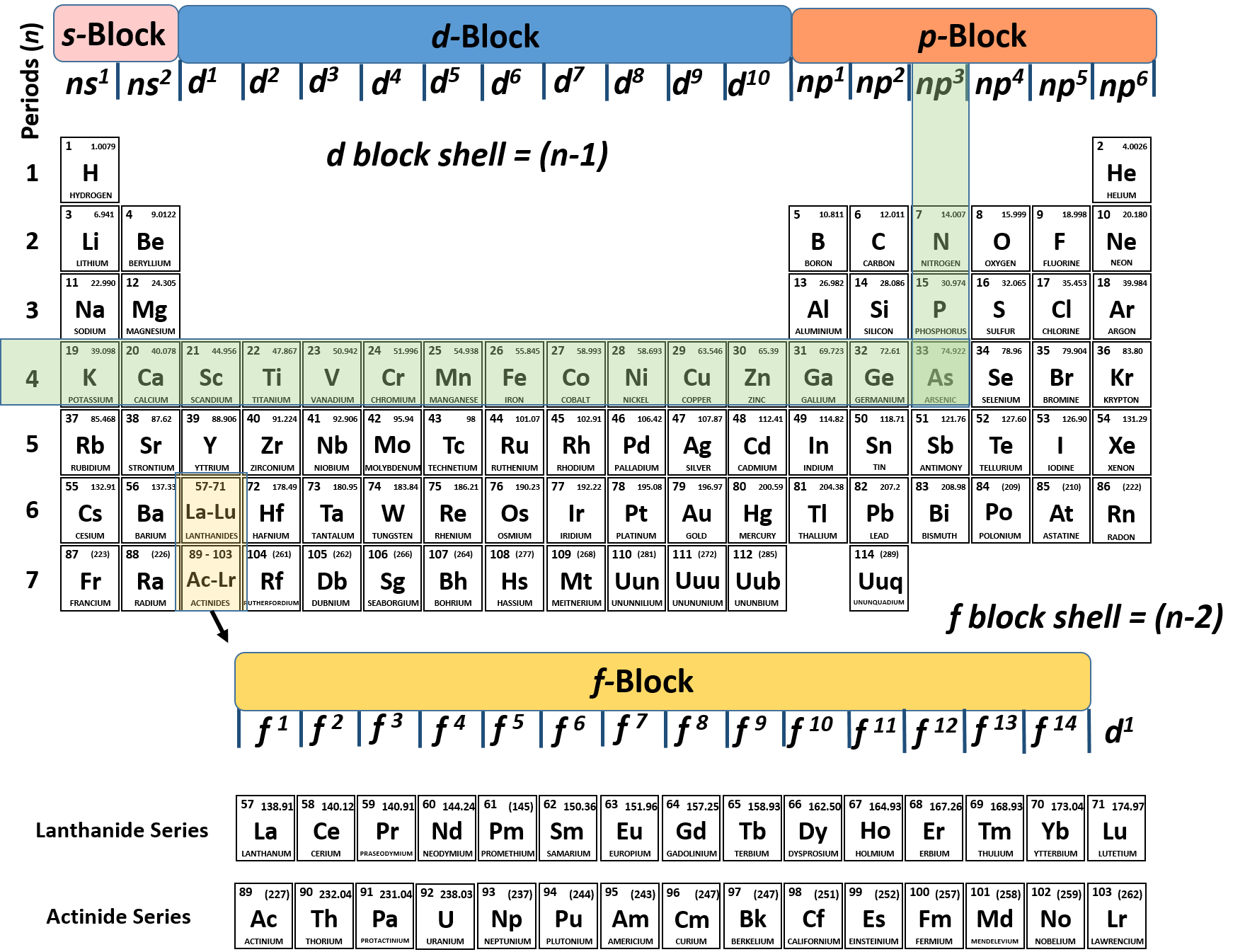 we can see that arsenic ends in the p block at np3 and if we follow the period back to the left we can see the n4 therefore arsenic ends in - In The Periodic Table As The Atomic Number Increases From 11 To 17