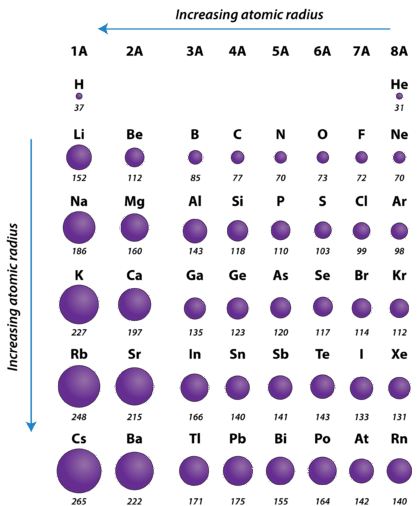 Ch150 chapter 2 atoms and periodic table chemistry - Periodic table with radius size ...
