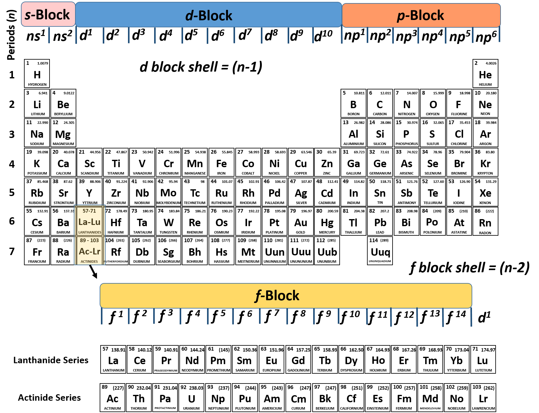 Ch150 chapter 2 atoms and periodic table chemistry figure 215 the periodic table and electron configurations note that each of the families on the periodic table corresponds to a specific electron urtaz Gallery