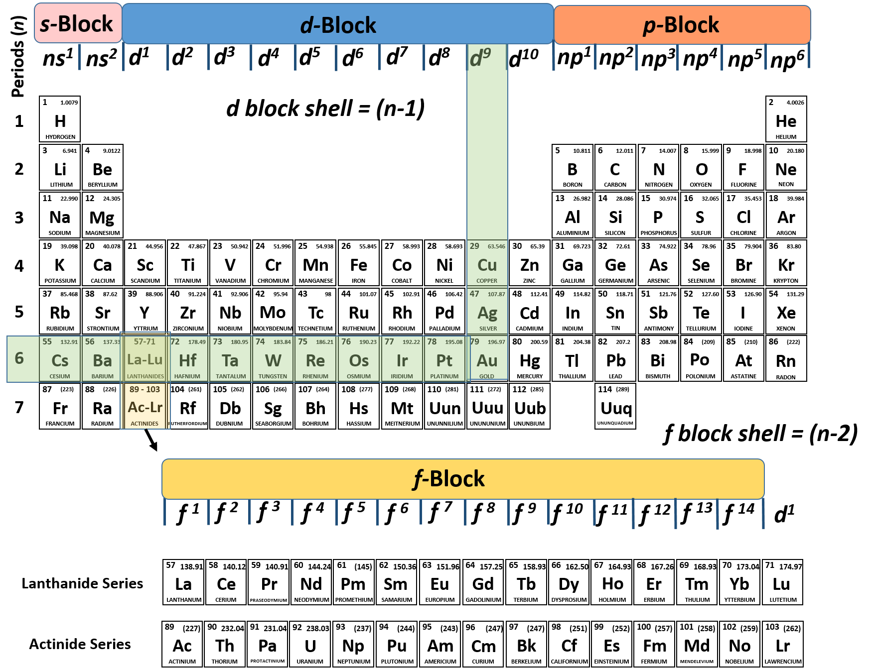 Ch150 chapter 2 atoms and periodic table chemistry the one thing that we have to be careful of when evaluating d block elements is that we remember that the d block shell is always calculated as n 1 urtaz Images