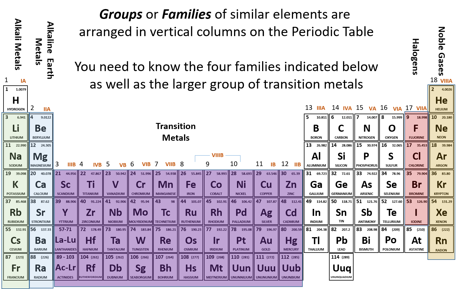 groups and fams iipng - In The Periodic Table As The Atomic Number Increases From 11 To 17