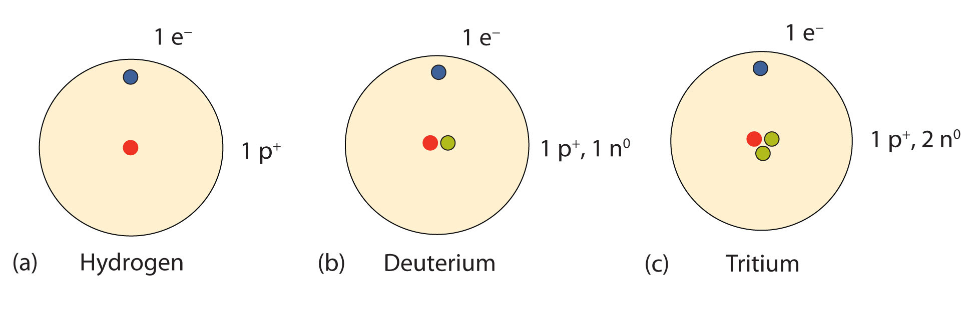 tritium deuterium dating