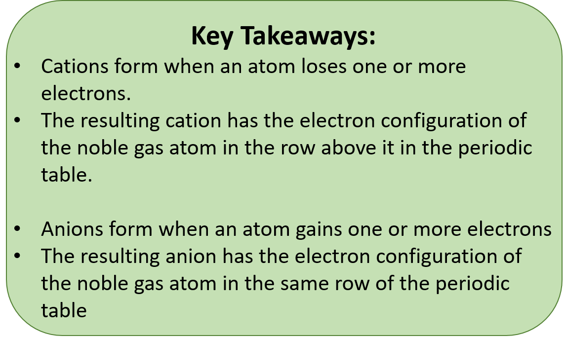 Ch104 Chapter 3 Ions And Ionic Compounds Chemistry
