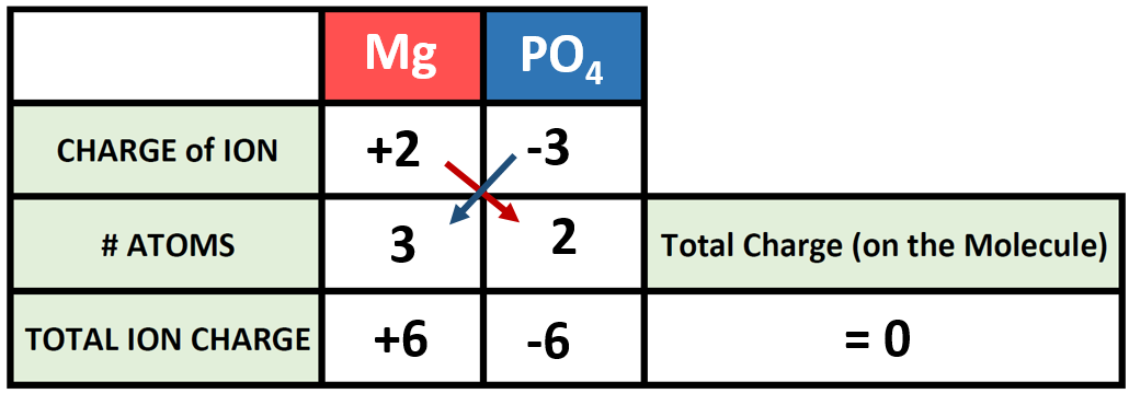 CH103 – CHAPTER 4: Ions and Ionic Compounds – Chemistry