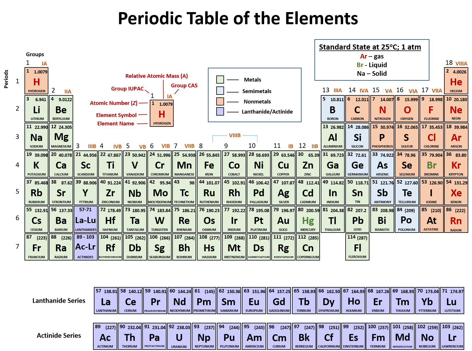 Ch150 chapter 2 atoms and periodic table chemistry periodic table downloadable pdf version urtaz Gallery