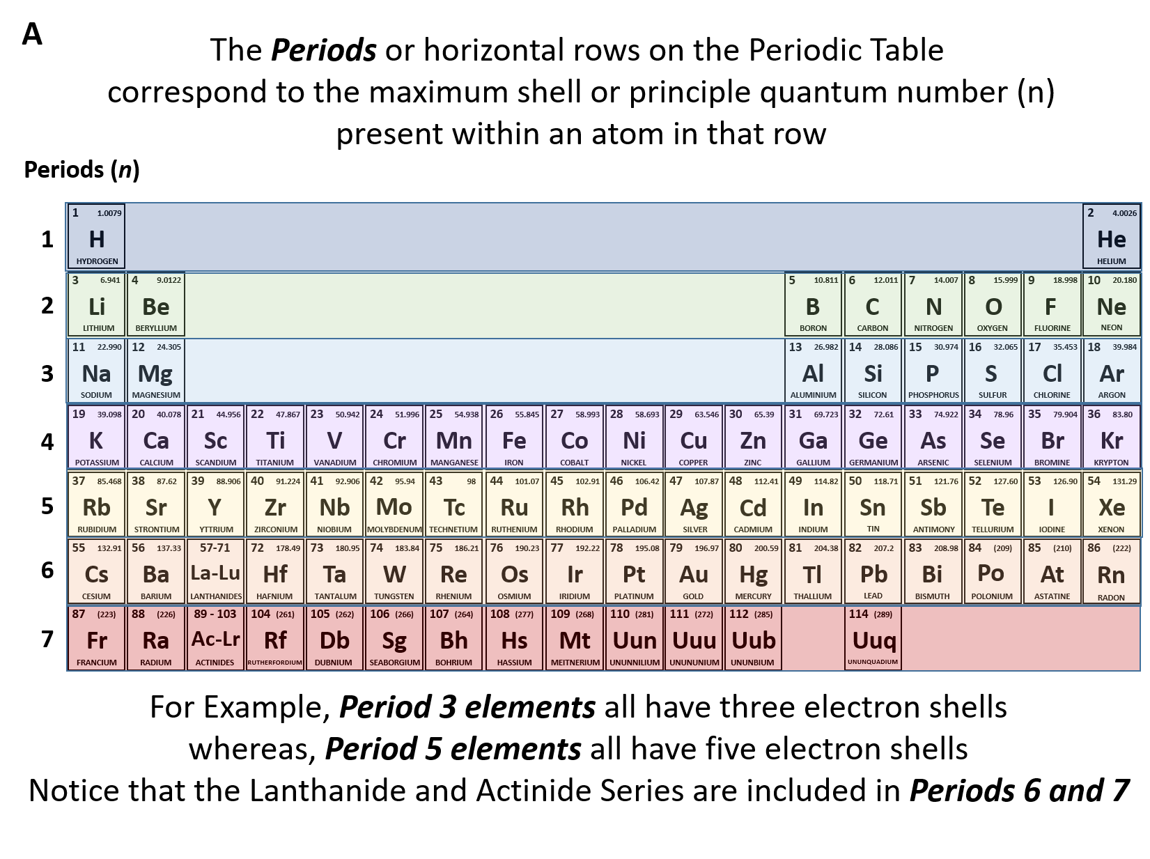 figure 210 the periods of the periodic table represent electron shells a each electron shell is represented by a row or period on the the periodic table - In The Periodic Table As The Atomic Number Increases From 11 To 17