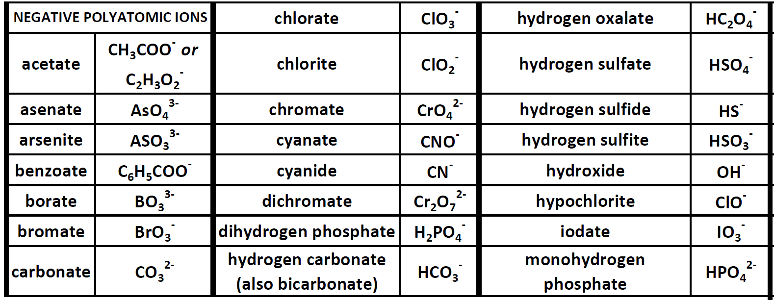 Ch150 chapter 3 ions and ionic compounds chemistry polyatomic ions can be thought of in a very similar way to monoatomic ions in that they are ionized by either gaining or losing electrons so that they gamestrikefo Image collections