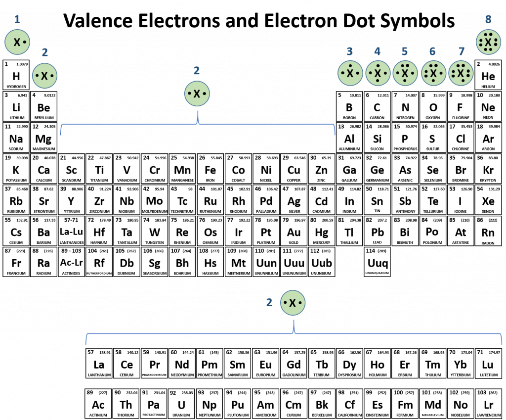 Ch150 Chapter 4 Covalent Bonds Molecular Compounds on The Properties Of Atoms And Periodic Table