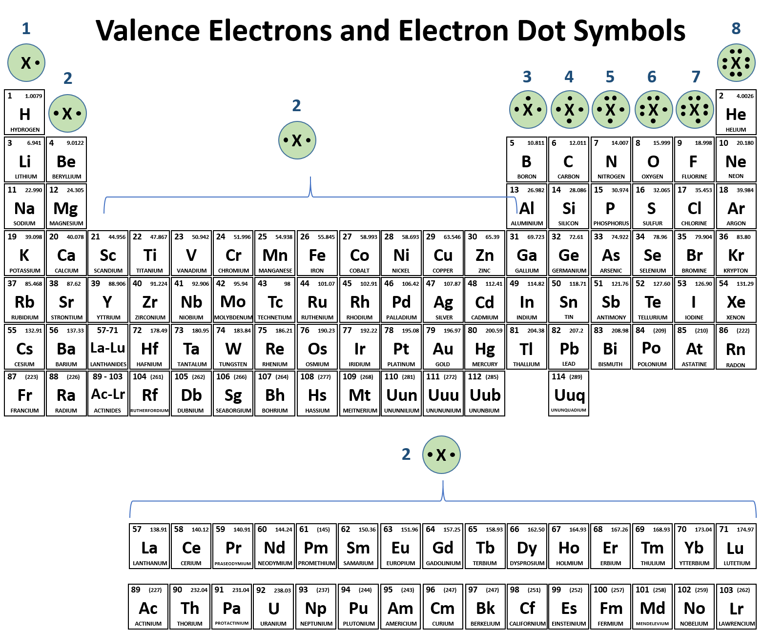 it is also easy to use the periodic table to predict the valence electrons and draw the electron dot symbols for each of the family columns - In The Periodic Table As The Atomic Number Increases From 11 To 17