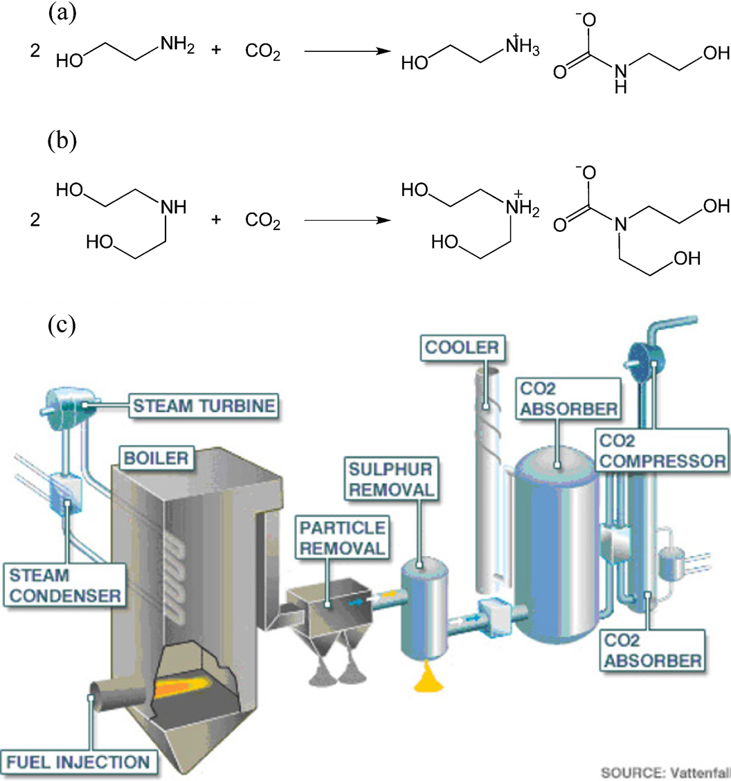 Ch104 Chapter 6 Quantities In Chemical Reactions Chemistry Design Rxn A Reaction Of Co2 With Monethanolamine Mea B Diethanolamine Dea And C Power Plant Schematic Coal Processing Carbon