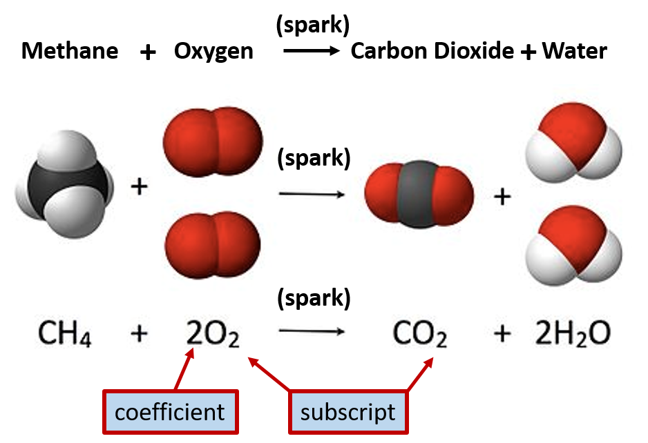 CH103 – CHAPTER 2: Atoms and the Periodic Table – Chemistry