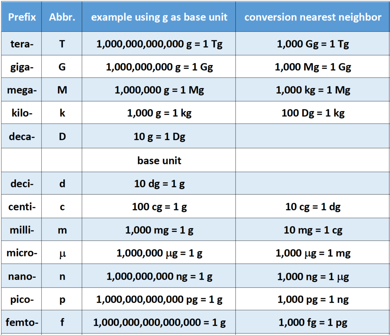 CH103 – CHAPTER 1: Math for Allied Health Chemistry ...