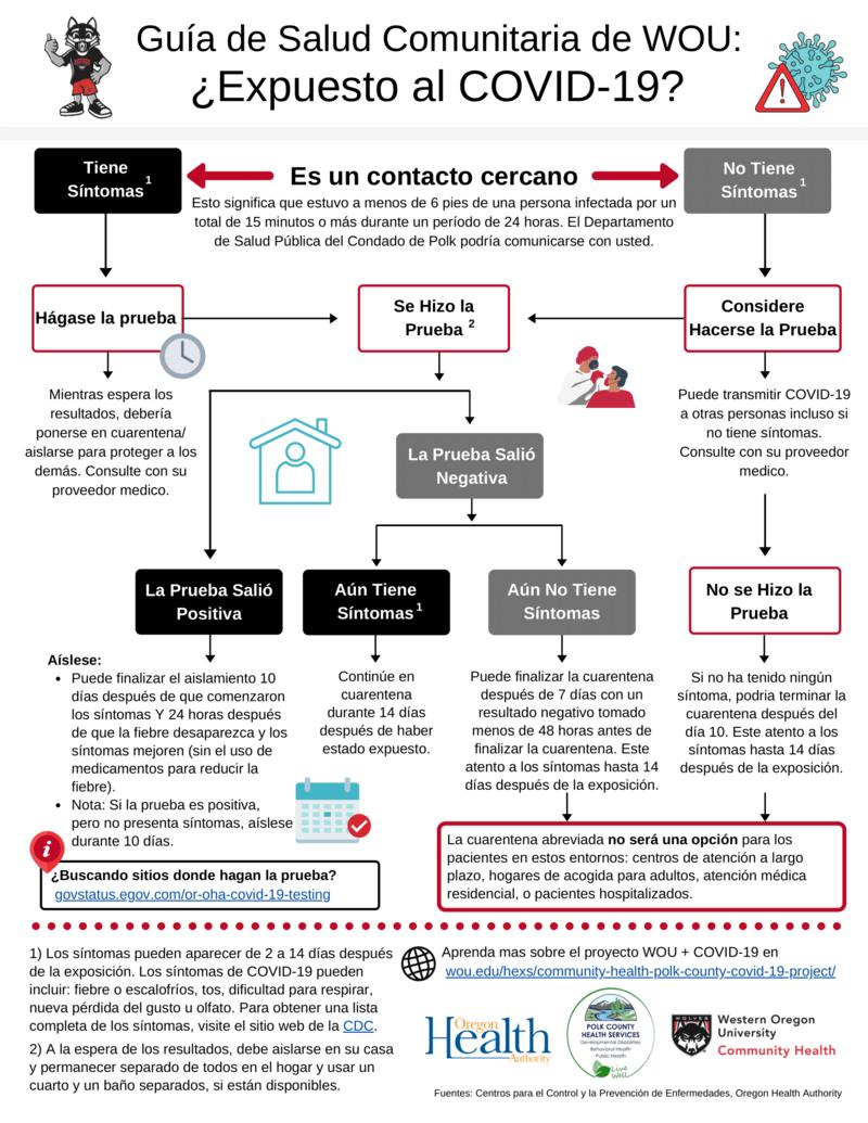 Flowchart (Spanish)