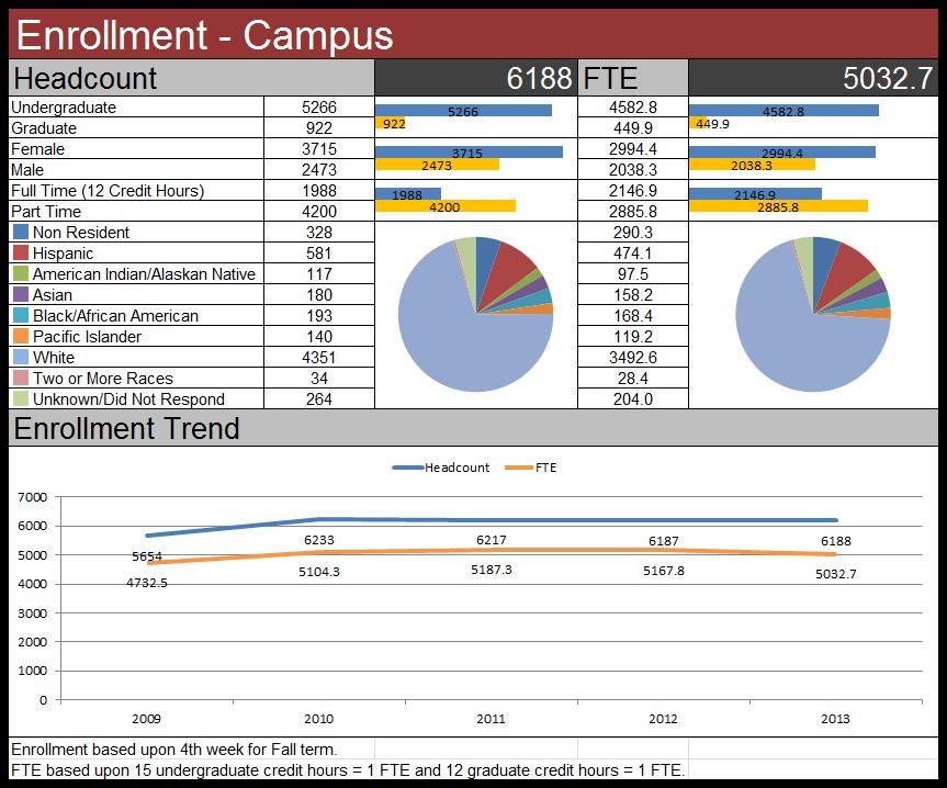 enrollment_campus