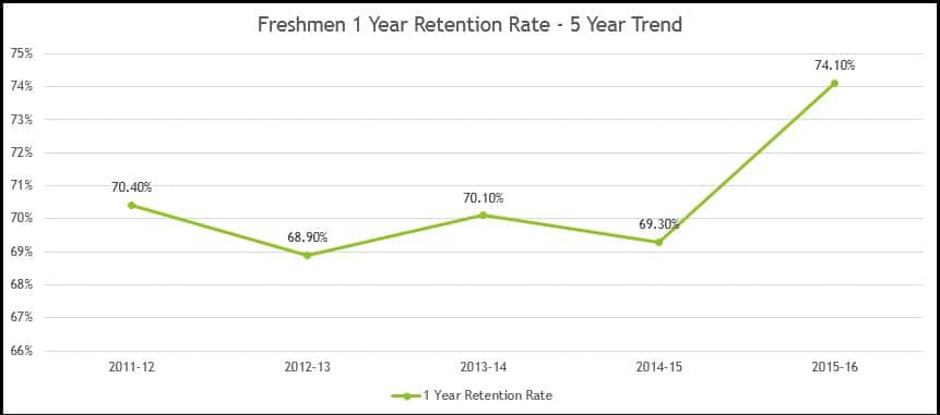 retention_chart