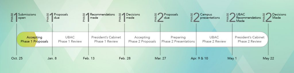 Graphic of budget process: Accepting proposals