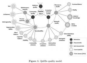 The QuESo model measures the quality of a software ecosystems community and network
